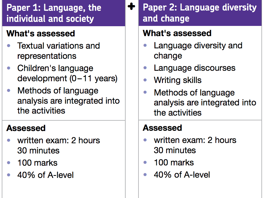 AQA A Level English Language Bundle of Schemes of Work