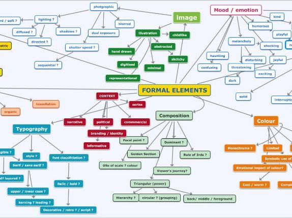 FORMAL ELEMENTS MIND MAP QUICK STUDENT PROMPT
