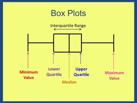 Quartlies & Box Plots Lessons