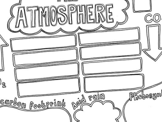 Hand-drawn Chemistry GCSE The Atmosphere Summary Sheet