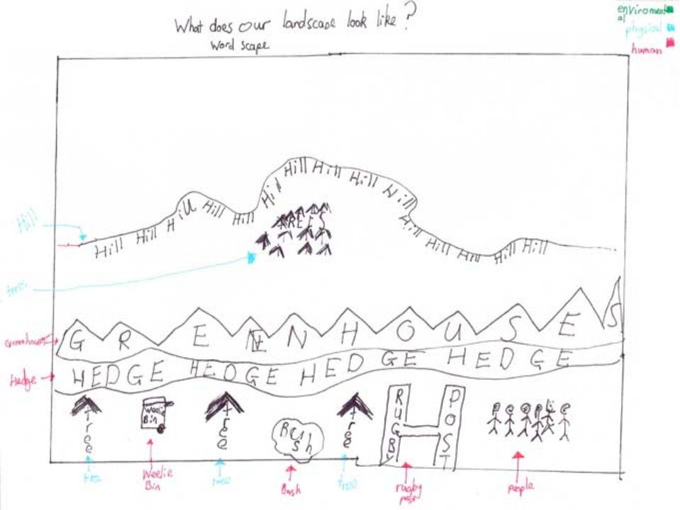 KS3 Introduction to Ecosystems Bundle