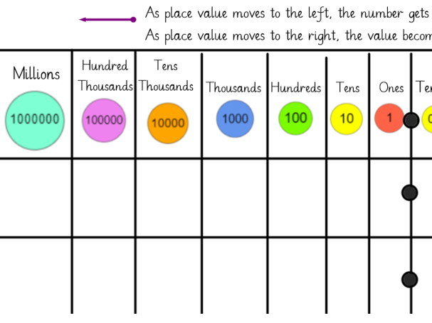 UKS2 and LKS2 Place Value Charts
