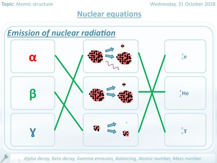 Nuclear equations worksheets and full answers