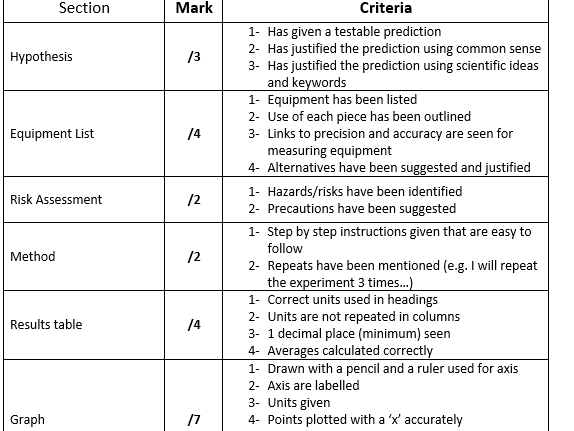 risk assessment for chemistry coursework Gcse chemistry rates of reaction coursework rates of reaction coursework chemistry a high risk of contamination as there.