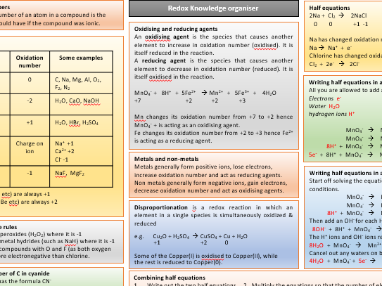Oxidation and reduction knowledge organiser