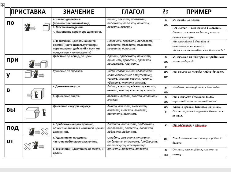 Prefixes in Russian chart with examples