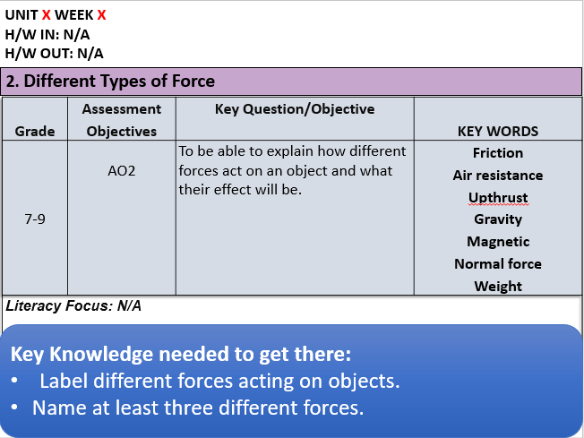 KS3: Different Types of Force