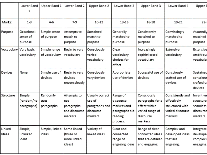 AQA GCSE Exam Marking and Feedback grids - Literature and Language
