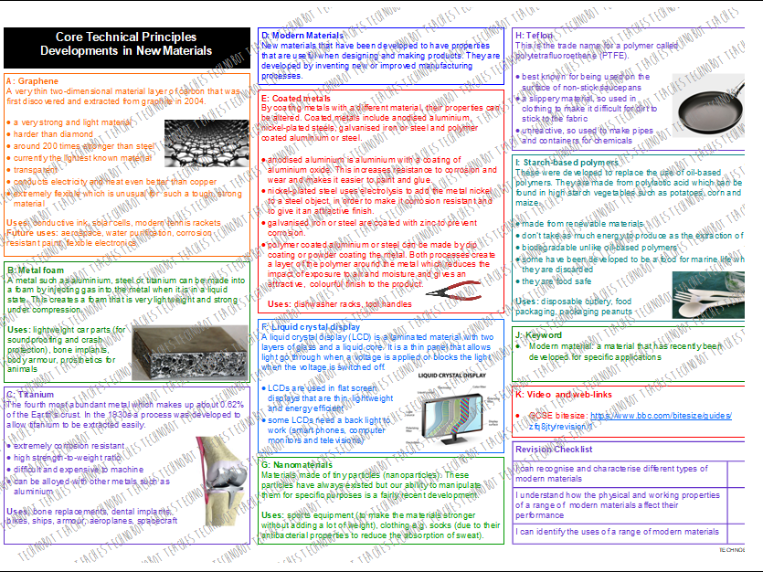Developments in New Materials 1 Knowledge Organiser
