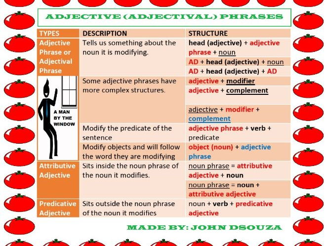 ADJECTIVE PHRASES CHART RUBRICS WORKSHEETS by john421969 – Predicate Adjective Worksheet