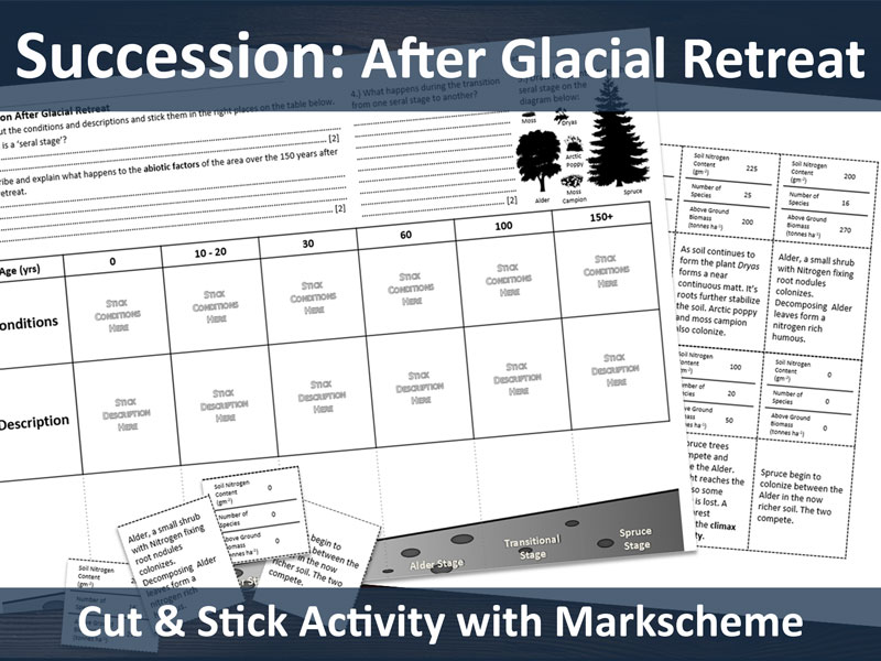Succession: after glacial retreat cut and stick (A level resource)
