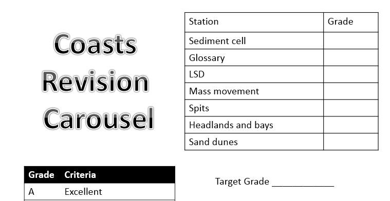 A level; Coasts - revision carousel