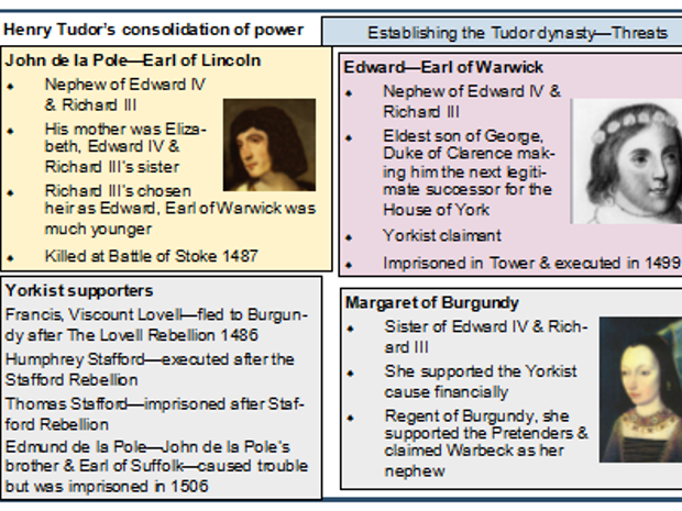A Level History Henry VII revision flashcards (AQA spec)