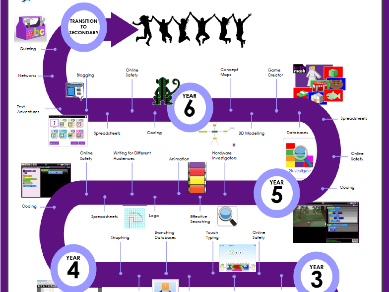 Purple Mash Computing Learning Journey - Editable