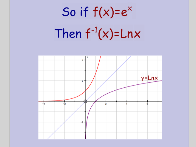 Exponential and Natural Logarithm