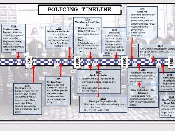 Lesson 20 GCSE History Edexcel 1-9 Crime and Punishment 1700-1900:  Bow Street Runners & Police