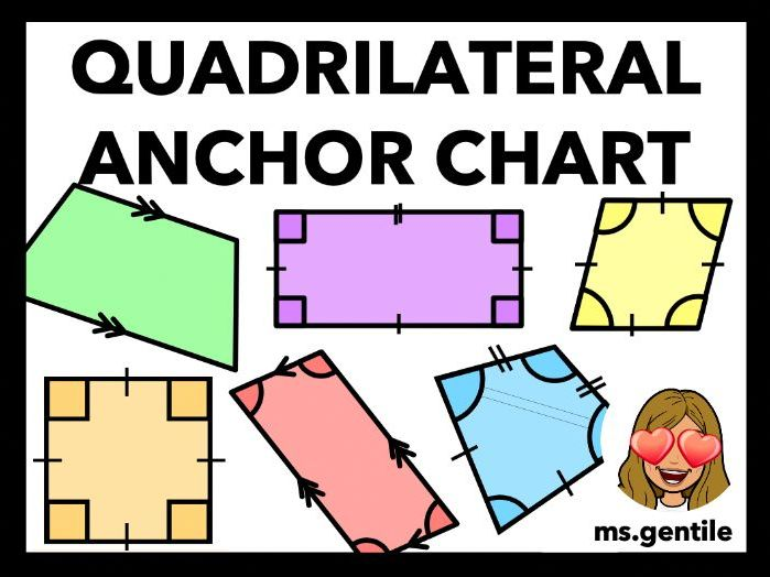 Types of Quadrilaterals Anchor Chart Poster