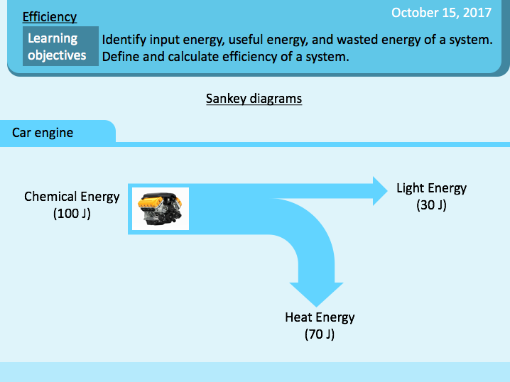 Efficiency / Energy efficiency / Power efficiency / Efficiency calculation