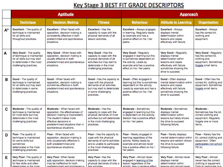 PE Grade Descriptors