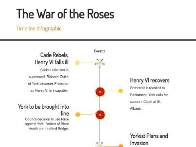 The War of the Roses - Timeline Infographic