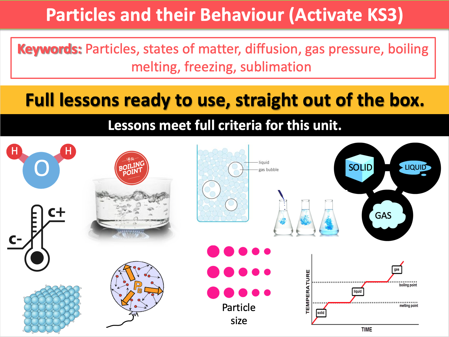 Particles and their Behaviour (Activate KS3)