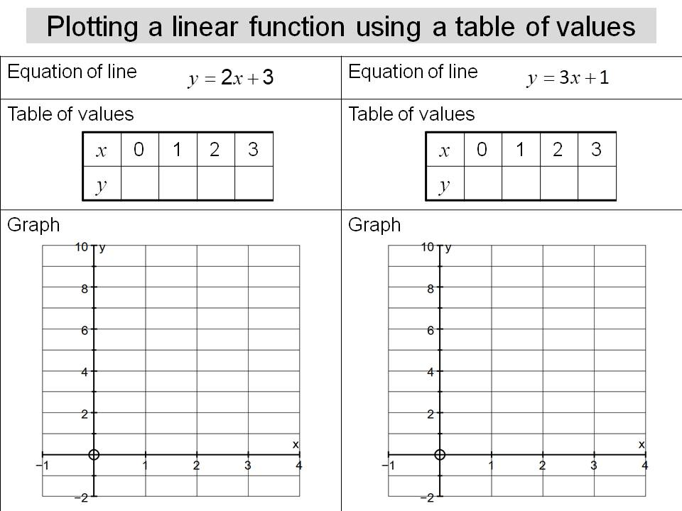 Plotting linear functions using a table of values