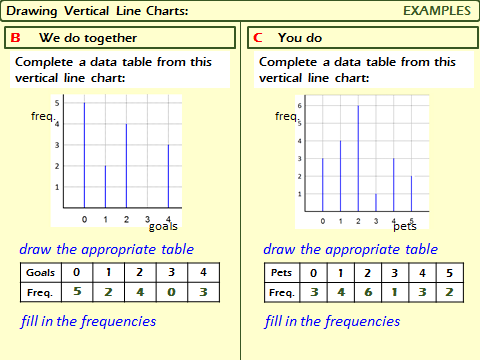 Raw Numerical Data:  Vertical Line Charts