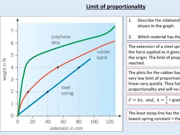 GCSE Physics (4.5.3) Forces - Forces and elasticity (AQA)