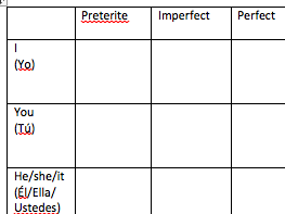 Blank Verb Tables for Spanish Revision
