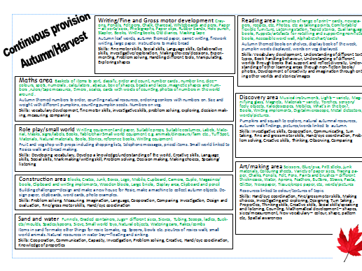 Continuous Provision plan for the topic of Autumn or Harvest EYFS
