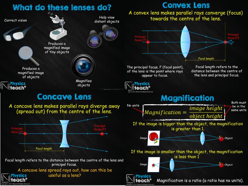 GCSE AQA Physics - P14.4 Lenses