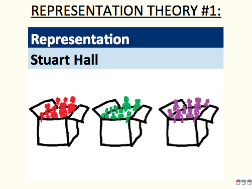 Representation - Stuart Hall (representation theory #1)