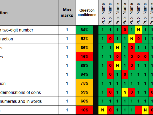 KS1 2016 SATs Maths Gap Analysis Grid (including tests and conversion tables) - SATs Prep