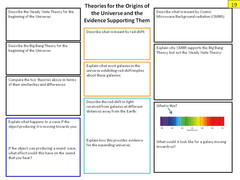 Physics Paper 1 Revision Posters for Edexcel Physics 9-1 Specification (from 2016)