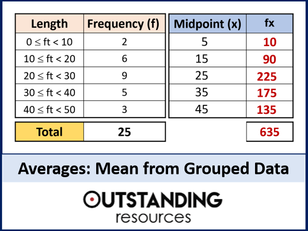 Averages 3 - Estimated Mean or Finding the Mean from Grouped Data (+ worksheet)