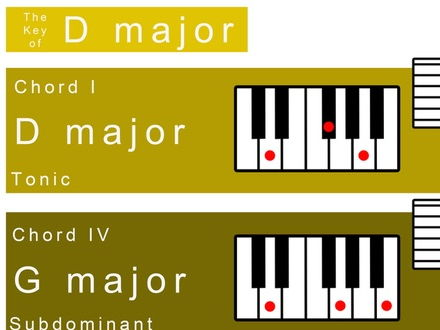 D major Keysheet