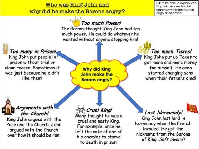 Who was King John and why did he make the Barons angry?