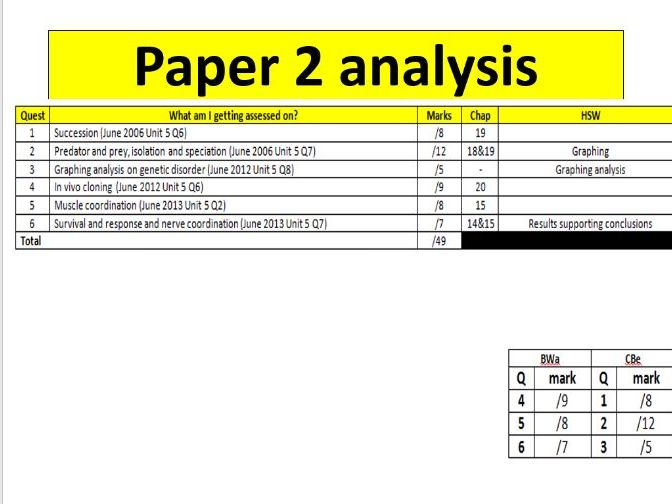 AQA  Past exam questions (Paper 1,2 and 3)