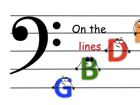 How to read the Bass Clef