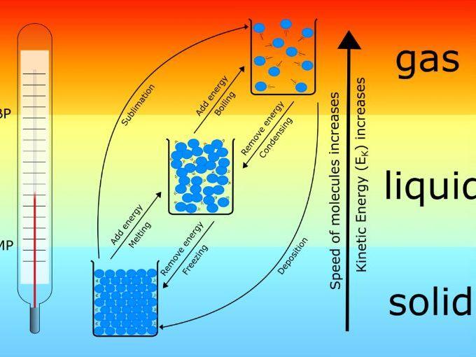 States of matter, temperature and Ek