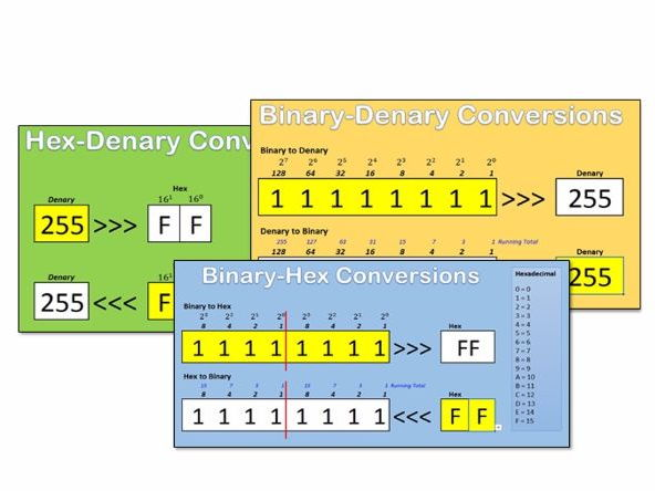 Binary, Hex and Denary Converter