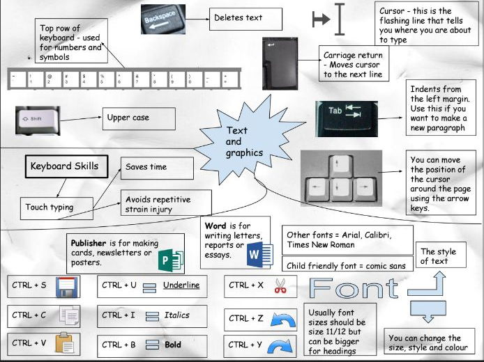 Computing: Revision on a page - Text and graphics (KS2)