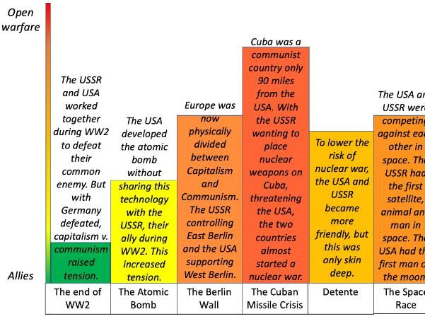 The Cold War (KS3) full lessons and resources