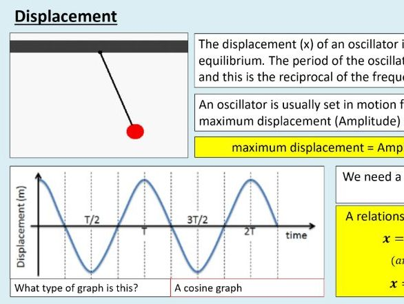 A level Physics (18.3) More about sine waves (Simple harmonics motion)