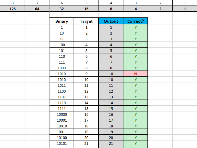 Binary to Decimal Worksheet