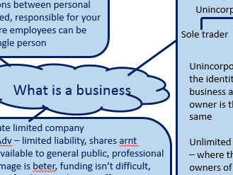 AQA Unit 1 - What is business? Mind Maps
