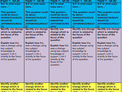 AQA History Paper 1 Full Guidance and Question Structure Strips