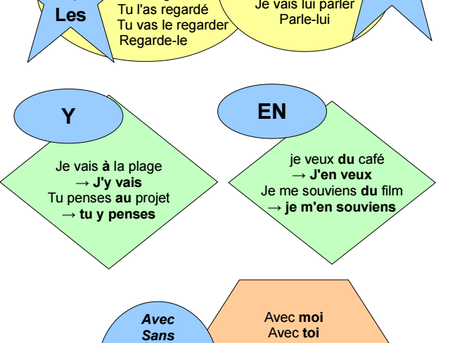 French Pronouns Visual and Exercises