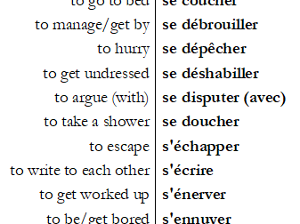 64 common French reflexive verbs with test sheets both ways.