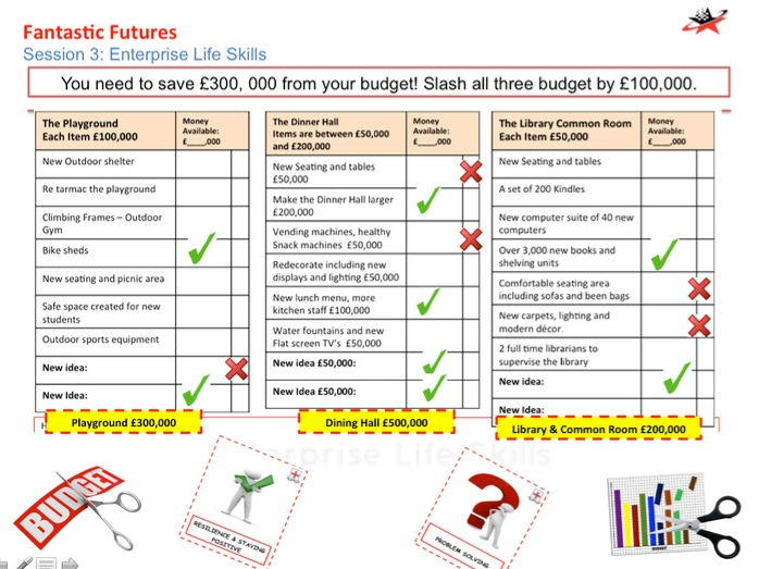 Careers: Enterprise and Employability life Skills Drop Down Day  'Fantastic Futures'